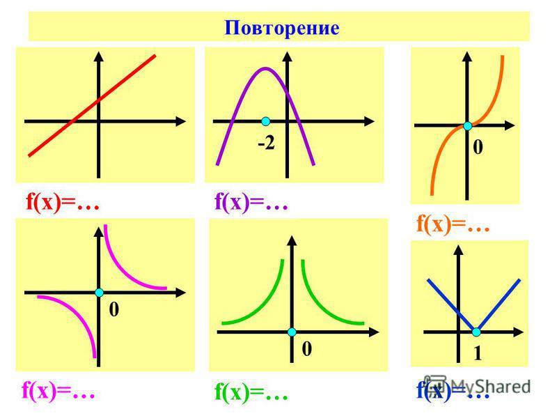 Повторение f(х)=… -2 0 0 0 1
