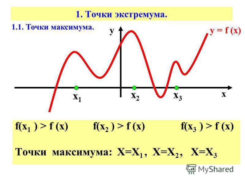 1. Точки экстремума. f(х 1 ) > f (x) f(x 2 ) > f (x) f(x 3 ) > f (x) Точки максимума: Х=Х 1, Х=Х 2, Х=Х 3 1.1. Точки максимума. у = f (х) х у х 1 х 1 х 3 х 3 х 2 х 2