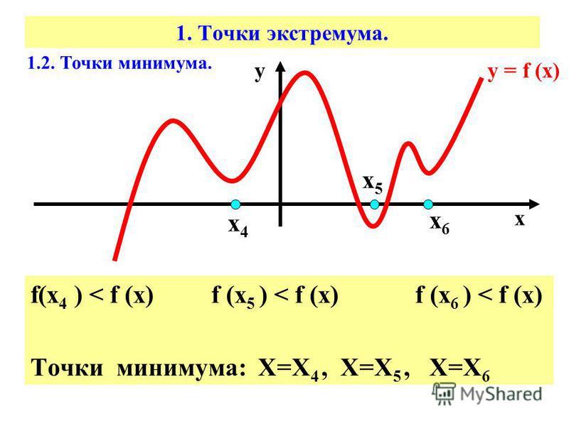 1. Точки экстремума. f(х 4 ) < f (x) f (x 5 ) < f (x) f (x 6 ) < f (x) Точки минимума: Х=Х 4, Х=Х 5, Х=Х 6 1.2. Точки минимума. у = f (х) х у х 4 х 4 х 6 х 6 х 5 х 5