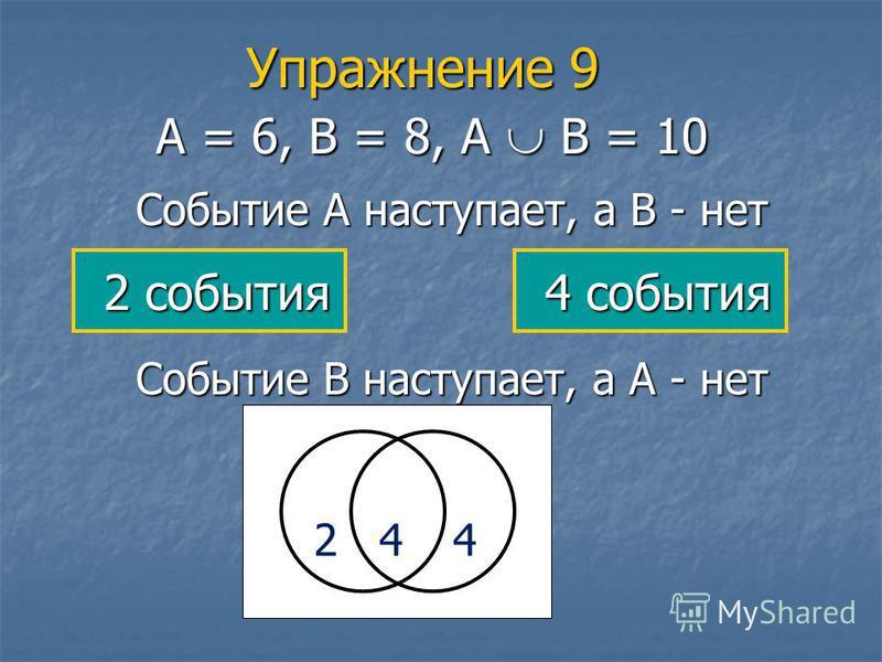 Упражнение 9 А = 6, В = 8, А В = 10 Событие А наступает, а В - нет 2 4 4 Событие В наступает, а А - нет 2 события 2 события 4 события 4 события