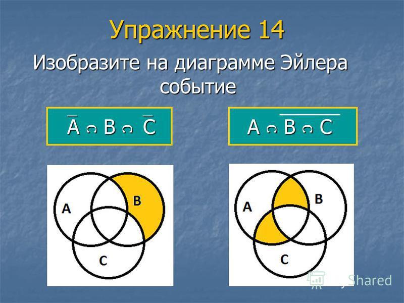 Упражнение 14 Изобразите на диаграмме Эйлера событие А В С А В С А В С
