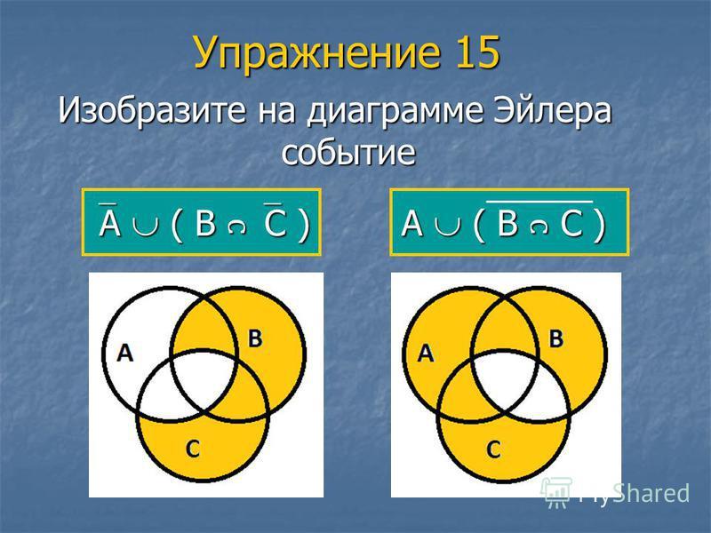 Упражнение 15 Изобразите на диаграмме Эйлера событие А ( В С ) А ( В С ) А ( В С )