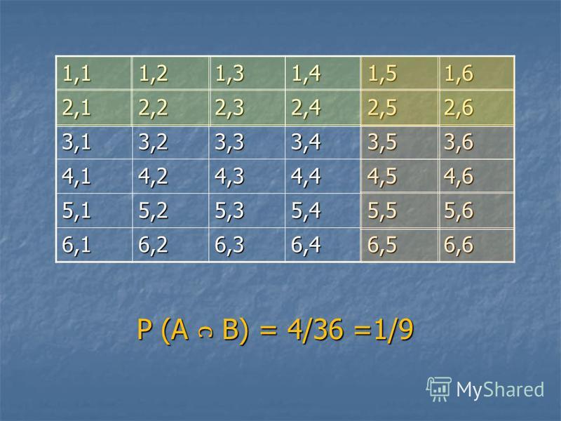 1,11,21,31,41,51,6 2,12,22,32,42,52,6 3,13,23,33,43,53,6 4,14,24,34,44,54,6 5,15,25,35,45,55,6 6,16,26,36,46,56,6 Р (А В) = 4/36 =1/9