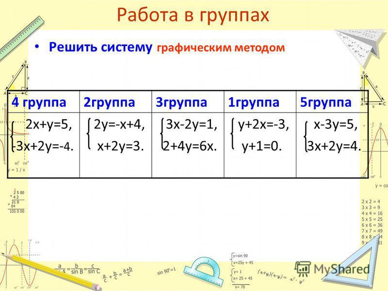 Работа в группах Решить систему графическим методом 4 группа 2 группа 3 группа 1 группа 5 группа 2 х+у=5, -3 х+2 у=- 4. 2 у=-х+4, х+2 у=3. 3 х-2 у=1, 2+4 у=6 х. у+2 х=-3, у+1=0. х-3 у=5, 3 х+2 у=4.