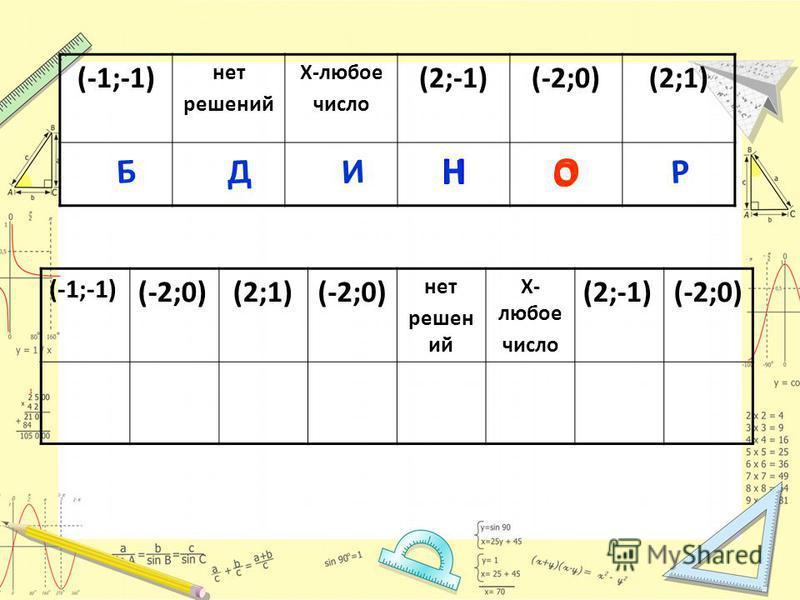 (-1;-1) нет решений Х-любое число (2;-1)(-2;0)(2;1) НО (-1;-1) (-2;0)(2;1)(-2;0) нет решен ий Х- любое число (2;-1)(-2;0) ООО И Д БНР