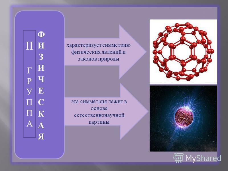 характеризует симметрию физических явлений и законов природы эта симметрия лежит в основе естественнонаучной картины II Г Р У П П А