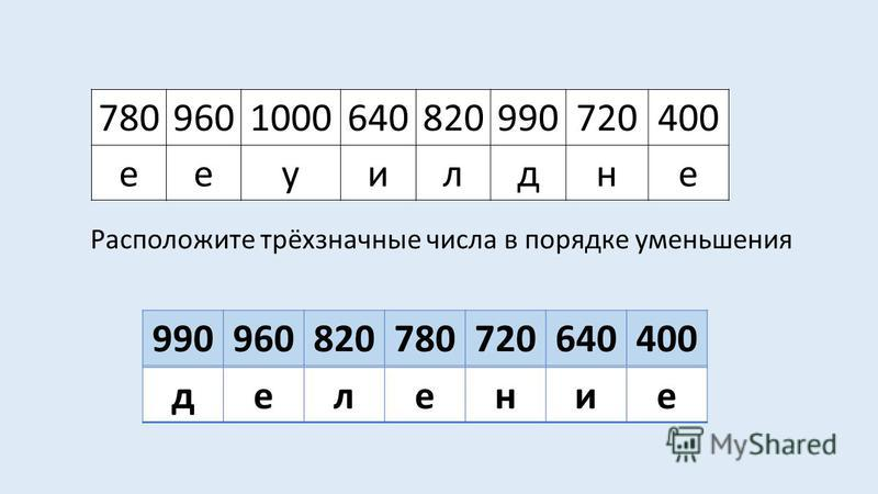 7809601000640820990720400 ееуилдне 990960820780720640400 Расположите трёхзначные числа в порядке уменьшения деление