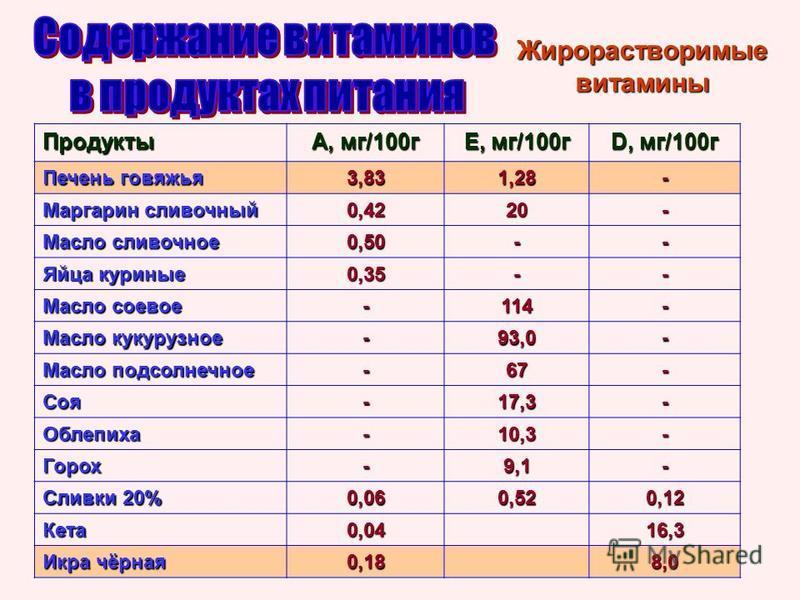 Жирорастворимые витамины Продукты А, мг/100 г Е, мг/100 г D, мг/100 г Печень говяжья 3,831,28- Маргарин сливочный 0,4220- Масло сливочное 0,50-- Яйца куриные 0,35-- Масло соевое -114- Масло кукурузное -93,0- Масло подсолнечное -67- Соя-17,3- Облепиха