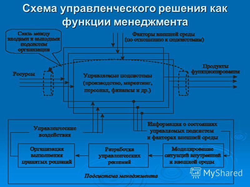 Схема управленческого решения как функции менеджмента