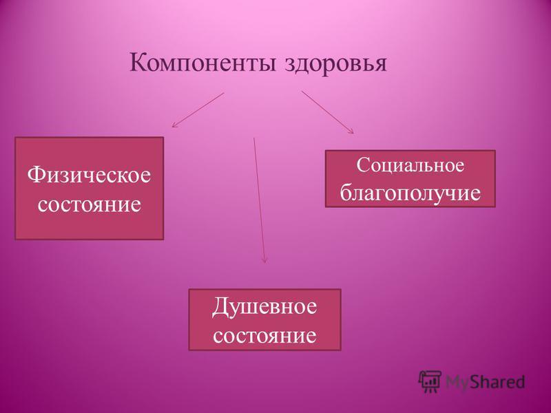 Компоненты здоровья Физическое состояние Социальное благополучие Душевное состояние