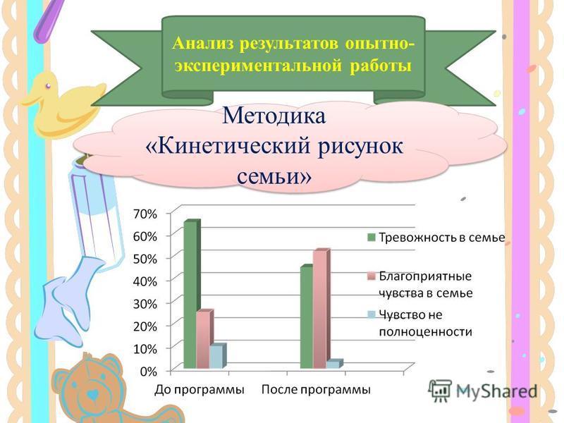 Анализ результатов опытно- экспериментальной работы Методика «Кинетический рисунок семьи»