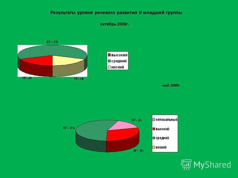 Результаты уровня речевого развития II младшей группы май 2009 г. октябрь 2008 г.