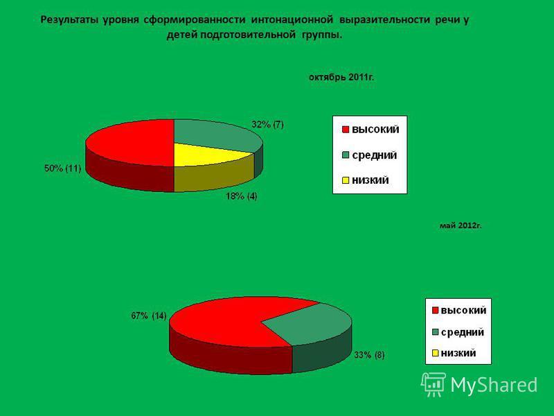 Результаты уровня сформированности интонационной выразительности речи у детей подготовительной группы. май 2012 г. октябрь 2011 г.