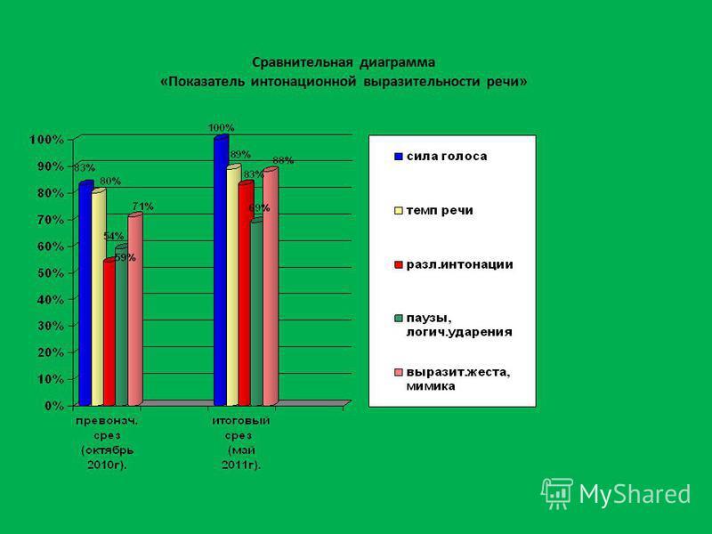 Сравнительная диаграмма «Показатель интонационной выразительности речи»