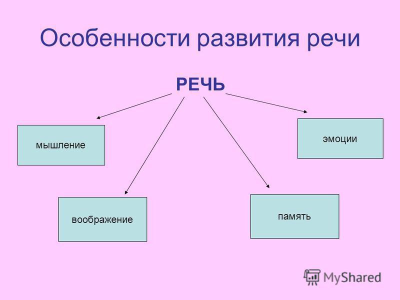 Особенности развития речи РЕЧЬ мышление воображение память эмоции