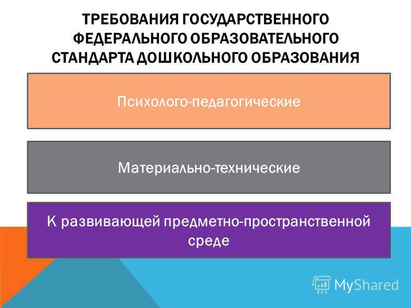 ТРЕБОВАНИЯ ГОСУДАРСТВЕННОГО ФЕДЕРАЛЬНОГО ОБРАЗОВАТЕЛЬНОГО СТАНДАРТА ДОШКОЛЬНОГО ОБРАЗОВАНИЯ Психолого-педагогические Материально-технические К развивающей предметно-пространственной среде