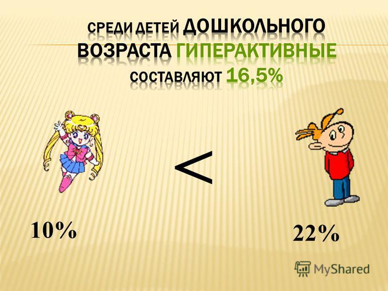 10% 22% <