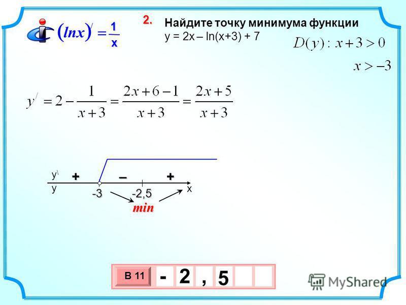 Найдите точку минимума функции y = 2 х – ln(x+3) + 7 3 х 1 0 х В 11 5 - 2, 2.2.2.2. min / 1 lnx x x y\y\ y -2,5-3–++