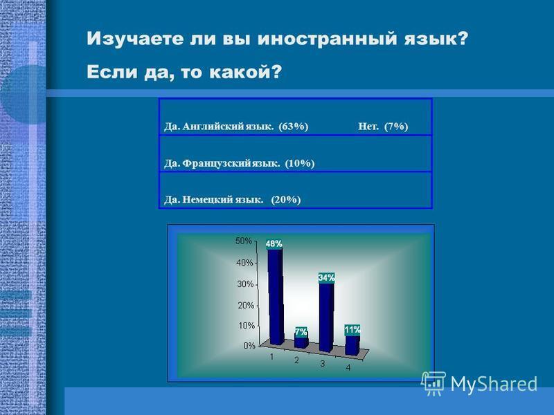 Да. Английский язык. (63%) Нет. (7%) Да. Французский язык. (10%) Да. Немецкий язык. (20%) Изучаете ли вы иностранный язык? Если да, то какой?