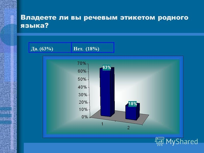 Да. (63%)Нет. (18%) Владеете ли вы речевым этикетом родного языка?