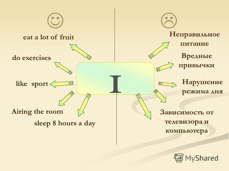 I eat a lot of fruit do exercises like sport sleep 8 hours a day Airing the room Неправильное питание Вредные привычки Зависимость от телевизора и компьютера Нарушение режима дня