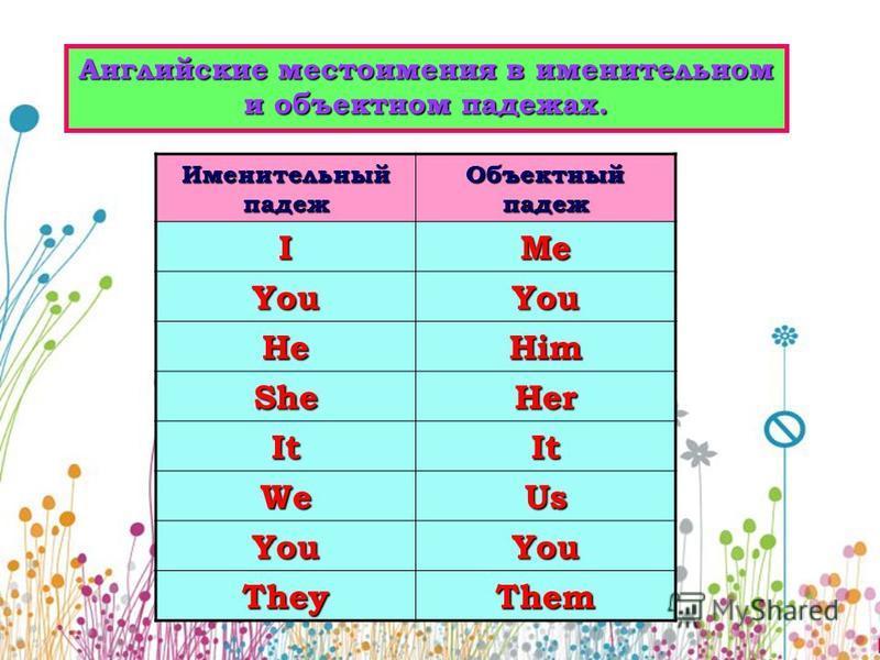 Английские местоимения в именительном и объектном падежах. Именительный падеж Объектный падеж IMe YouYou HeHim SheHer ItIt WeUs YouYou TheyThem