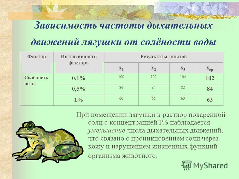Зависимость частоты дыхательных движений лягушки от солёности воды Фактор Интенсивность фактора Результаты опытов х 1 х 1 х 2 х 2 х 3 х 3 х ср Солёность воды 0,1% 100102104 102 0,5% 868482 84 1% 606663 При помещении лягушки в раствор поваренной соли
