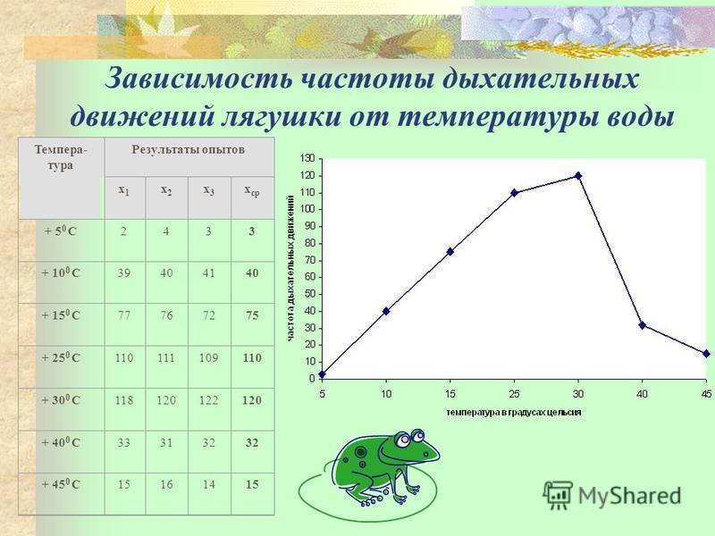 Зависимость частоты дыхательных движений лягушки от температуры воды Темпера- тура Результаты опытов х 1 х 1 х 2 х 2 х 3 х 3 х ср + 5 0 С2433 + 10 0 С39404140 + 15 0 С77767275 + 25 0 С110111109110 + 30 0 С118120122120 + 40 0 С333132 + 45 0 С15161415