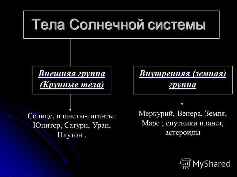 Тела Солнечной системы Внешняя группа (Крупные тела) Внешняя группа (Крупные тела) Солнце, планеты-гиганты: Юпитер, Сатурн, Уран, Плутон. Внутреняя (земная) группа Внутреняя (земная) группа Меркурий, Венера, Земля, Марс ; спутники планет, астероиды