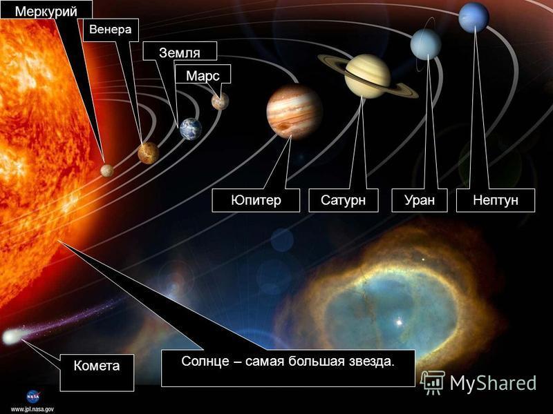 Меркурий Венера Солнце – самая большая звезда. Земля Марс Юпитер Сатурн Уран Нептун Комета