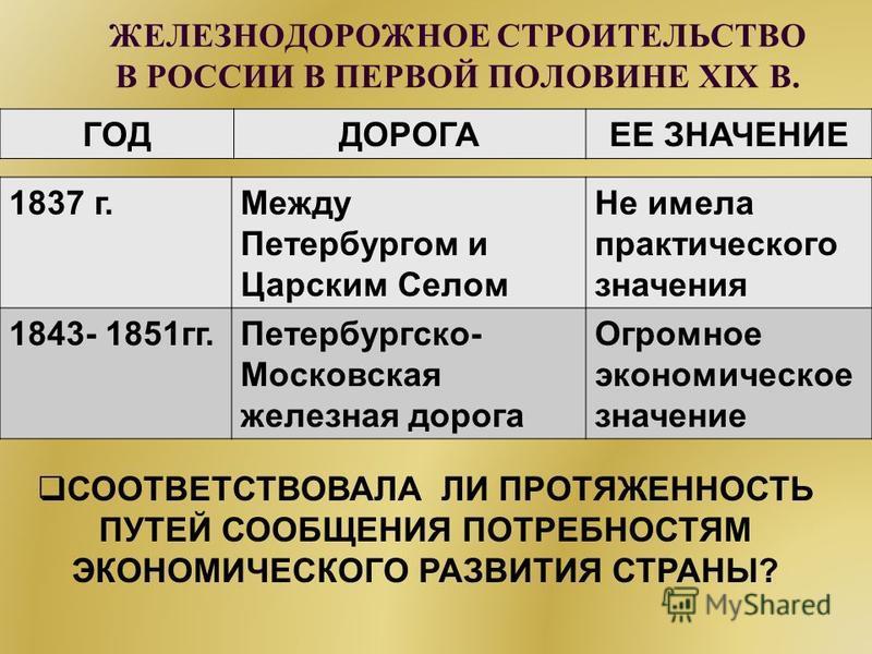 ЖЕЛЕЗНОДОРОЖНОЕ СТРОИТЕЛЬСТВО В РОССИИ В ПЕРВОЙ ПОЛОВИНЕ XIX В. ГОДДОРОГАЕЕ ЗНАЧЕНИЕ 1837 г.Между Петербургом и Царским Селом Не имела практического значения 1843- 1851 гг.Петербургско- Московская железная дорога Огромное экономическое значение СООТВ