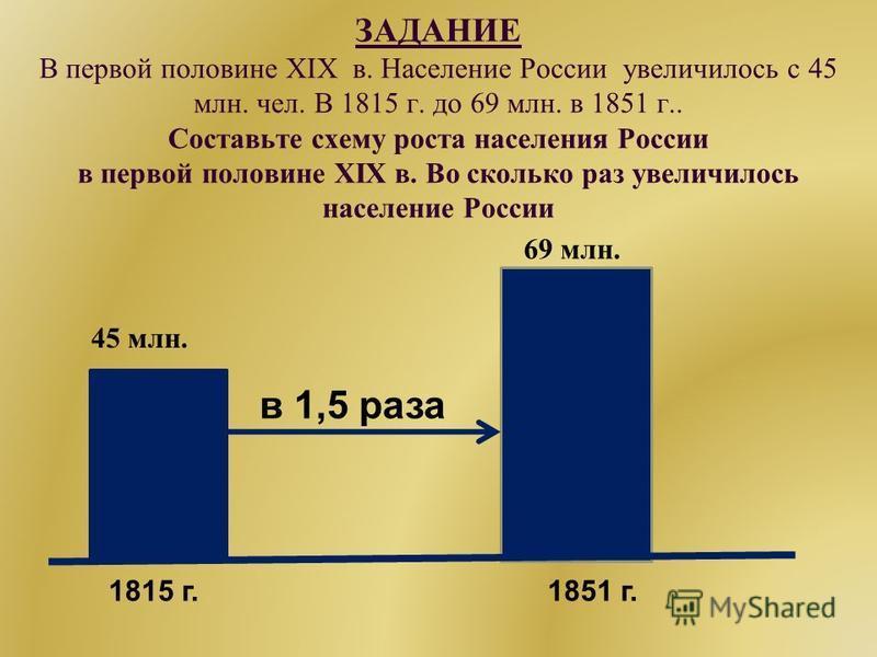 ЗАДАНИЕ В первой половине XIX в. Население России увеличилось с 45 млн. чел. В 1815 г. до 69 млн. в 1851 г.. Составьте схему роста населения России в первой половине XIX в. Во сколько раз увеличилось население России 1815 г.1851 г. 45 млн. 69 млн. в