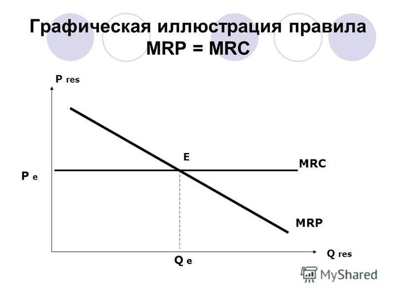 Графическая иллюстрация правила MRP = MRC Q res P res Q e E P eP e MRP MRC