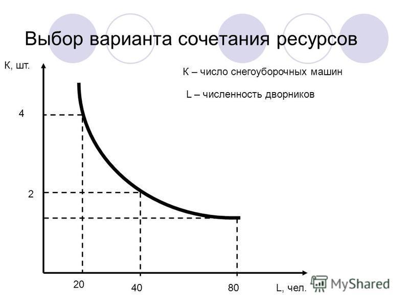 Выбор варианта сочетания ресурсов К, шт. L, чел. 4 20 2 4080 К – число снегоуборочных машин L – численность дворников