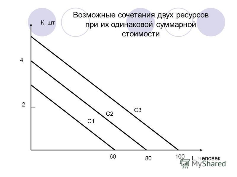 С1 С2 С3 К, шт L, человек 4 80 60100 2 Возможные сочетания двух ресурсов при их одинаковой суммарной стоимости