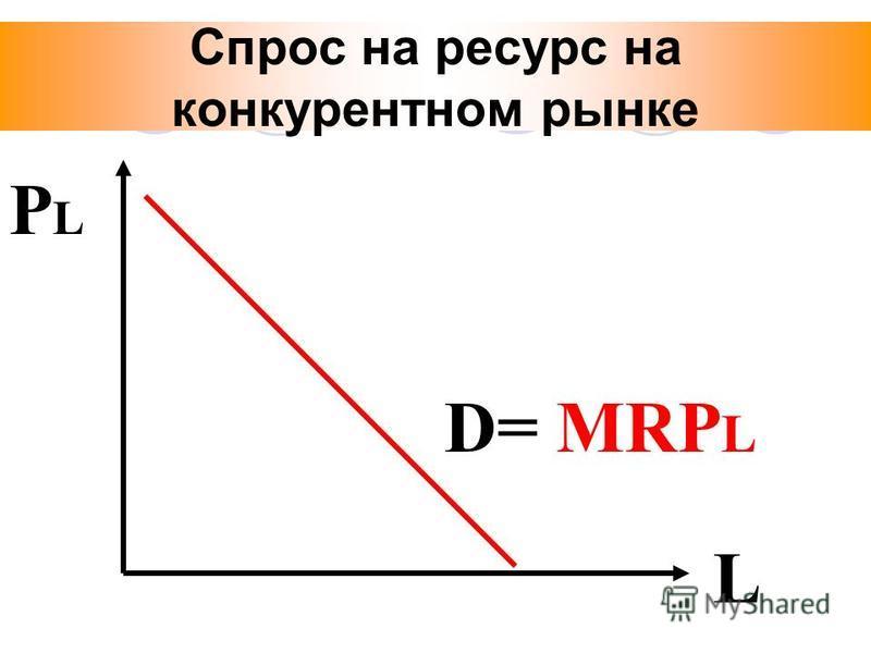 Спрос на ресурс на конкурентном рынке РLРL L D= MRP L