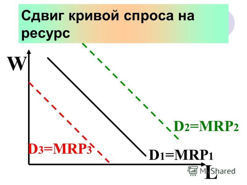 Сдвиг кривой спроса на ресурс W L D 1 =MRP 1 D 2 =MRP 2 D 3 =MRP 3