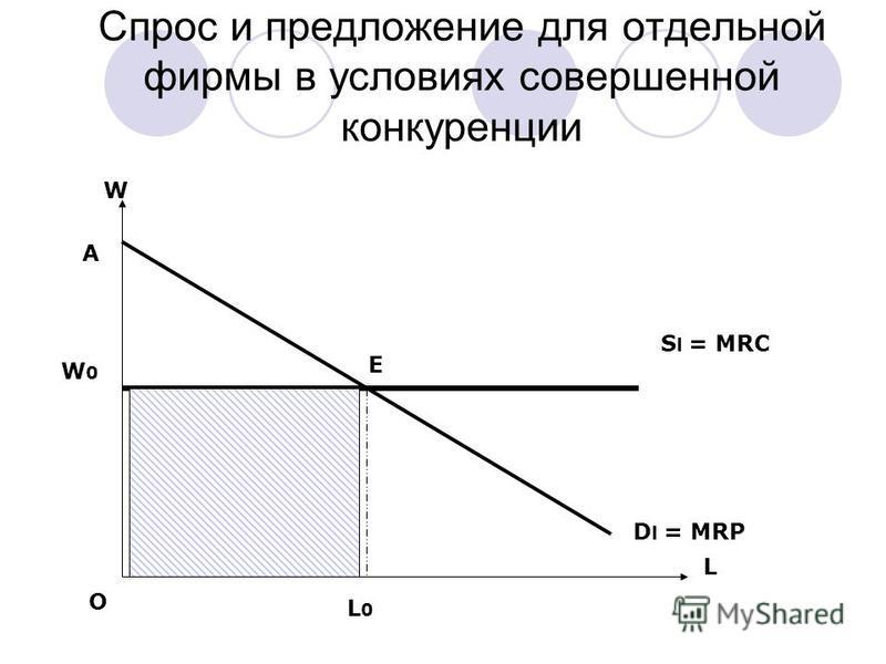 Спрос и предложение для отдельной фирмы в условиях совершенной конкуренции L W S l = MRC D l = MRP E O L0L0 W0W0 A
