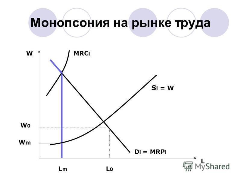 Монопсония на рынке труда L W L0L0 W0W0 LmLm WmWm D l = MRP l S l = W MRC l