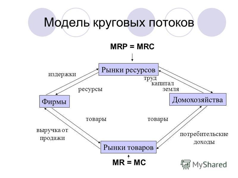 Модель круговых потоков Фирмы Домохозяйства Рынки товаров Рынки ресурсов издержки ресурсы труд капитал земля товары потребительские доходы товары выручка от продажи MR = MC MRP = MRC