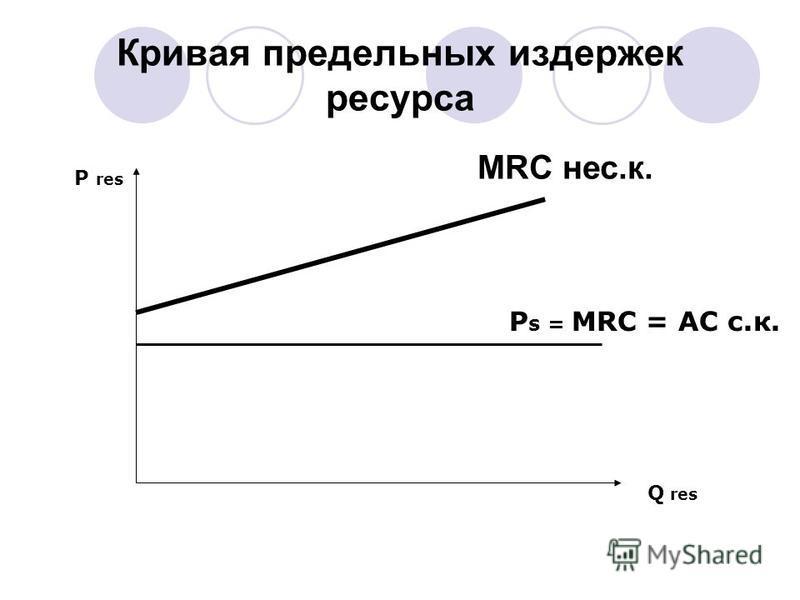 Кривая предельных издержек ресурса Q res P res P s = MRC = AC с.к. MRC нес.к.