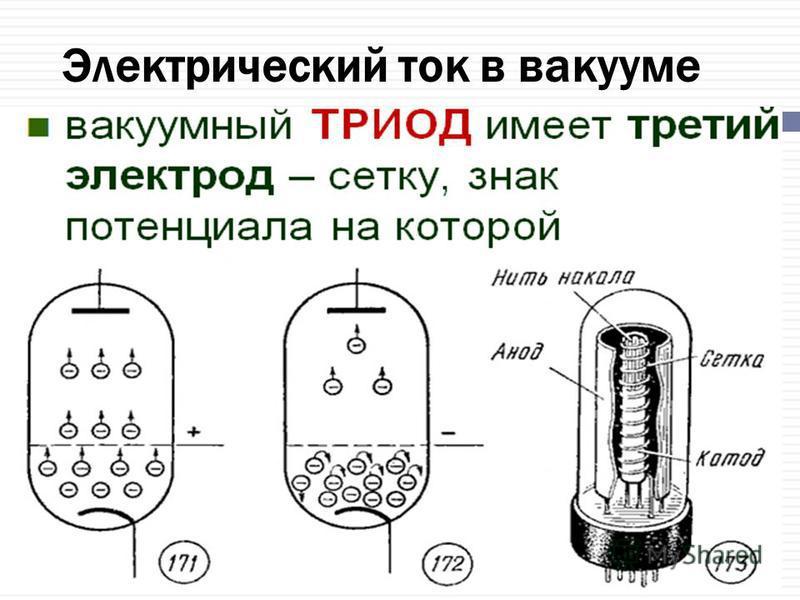 Электрический ток в вакууме Вакуум - сильно разреженный газ, в котором средняя длина свободного пробега частицы больше размера сосуда, то есть молекула пролетает от одной стенки сосуда до другой без соударения с другими молекулами. В результате в вак