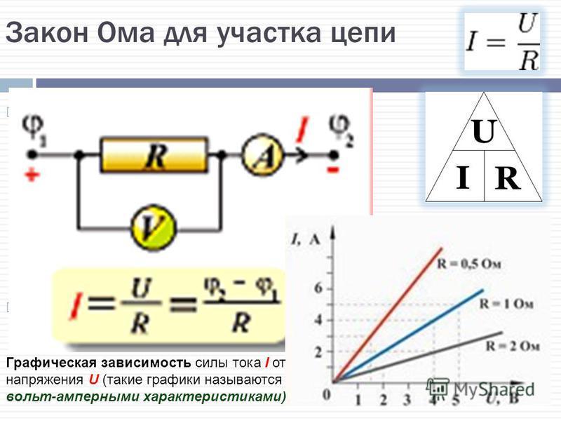 Закон Ома для участка цепи Закон Ома для однородного участка цепи: сила тока в проводнике прямо пропорциональна приложенному напряжению и обратно пропорциональна сопротивлению проводника. Назван в честь его первооткрывателя Георга Ома. Графическая за