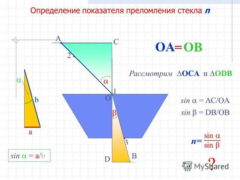 Определение показателя преломления стекла n 1 2 3 O A OA B OB = n= sin sin C D