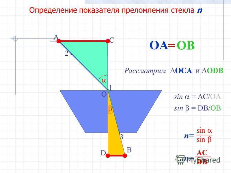 Определение показателя преломления стекла n 1 2 3 O A OA B OB = n= sin sin C D a b sin = a/b Рассмотрим OCA и ODB sin = AC/OA sin = DB/OB ?