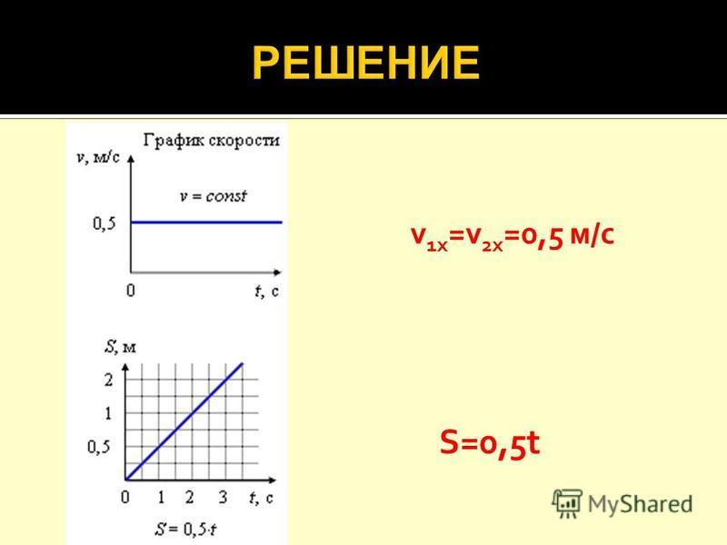v 1 х =v 2 х =0,5 м/с S=0,5t