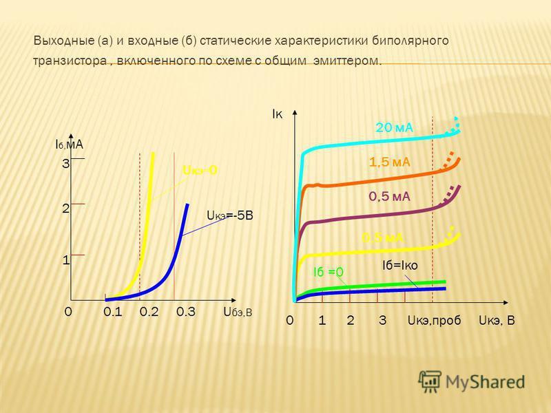 Выходные (а) и входные (б) статические характеристики биполярного транзистара, включенного по схеме с общим эмиттером. 0 0.1 0.2 0.3 U бэ,В I б, мА U кэ= 0 U кэ =-5В 3 1 2 Iк 0 1 2 3 Uкэ,проб Uкэ, В Iб =0 Iб=Iко 0,5 мА 1,5 мА 20 мА