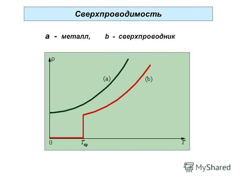 Сверхпроводимость a - металл, b - сверхпроводник