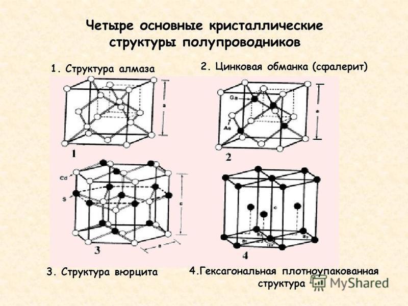 Четыре основные кристаллические структуры полупроводников 1. Структура алмаза 2. Цинковая обманка (сфалерит) 3. Структура вюрцита 4. Гексагональная плотноупакованная структура