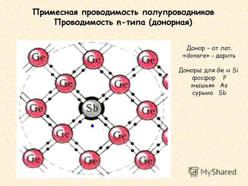 Примесная проводимость полупроводников Проводимость n-типа (донорная) Донор – от лат. «donare» - дарить Доноры для Ge и Si фосфор P мышьяк As сурьма Sb